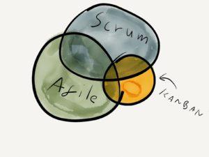 agile scrum kanban