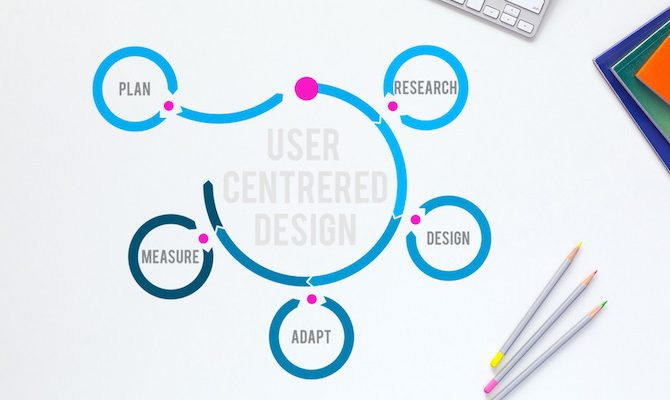 Cycle for a user centered design approach