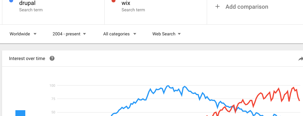 google trends drupal vs wix