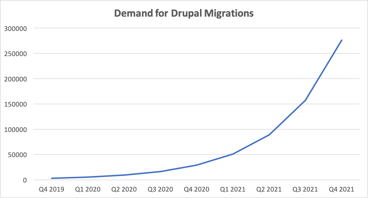 Demand for qualified Drupal developers and Drupal shops will increase dramatically as we get close to Drupal 7 end of life