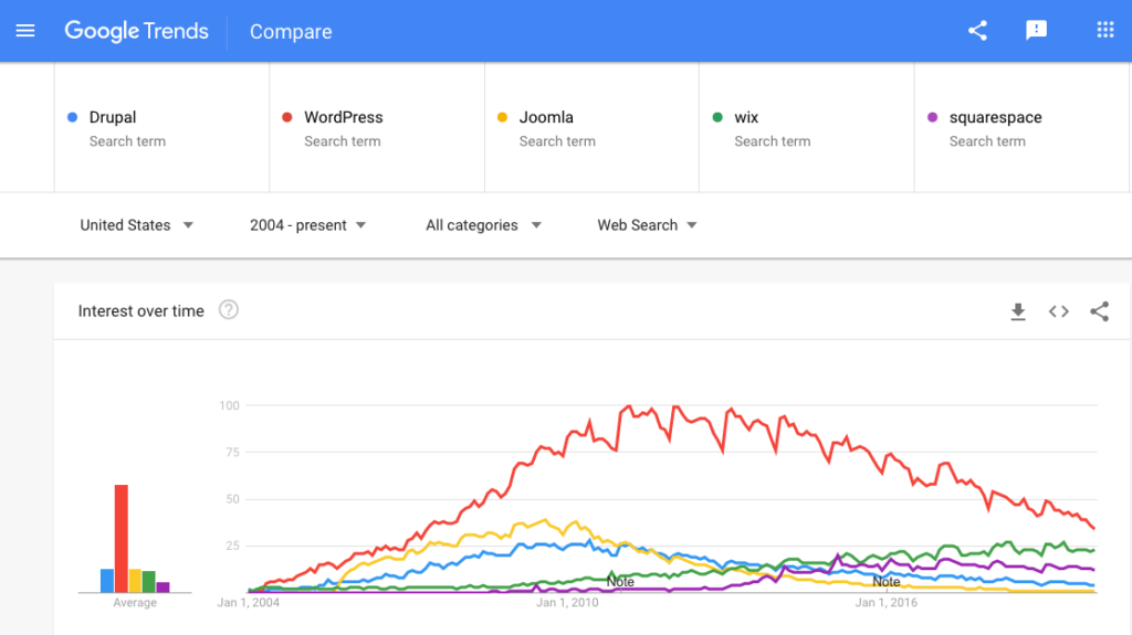 Google trends: WordPress, Drupal, Joomla, Wox, Squarespace