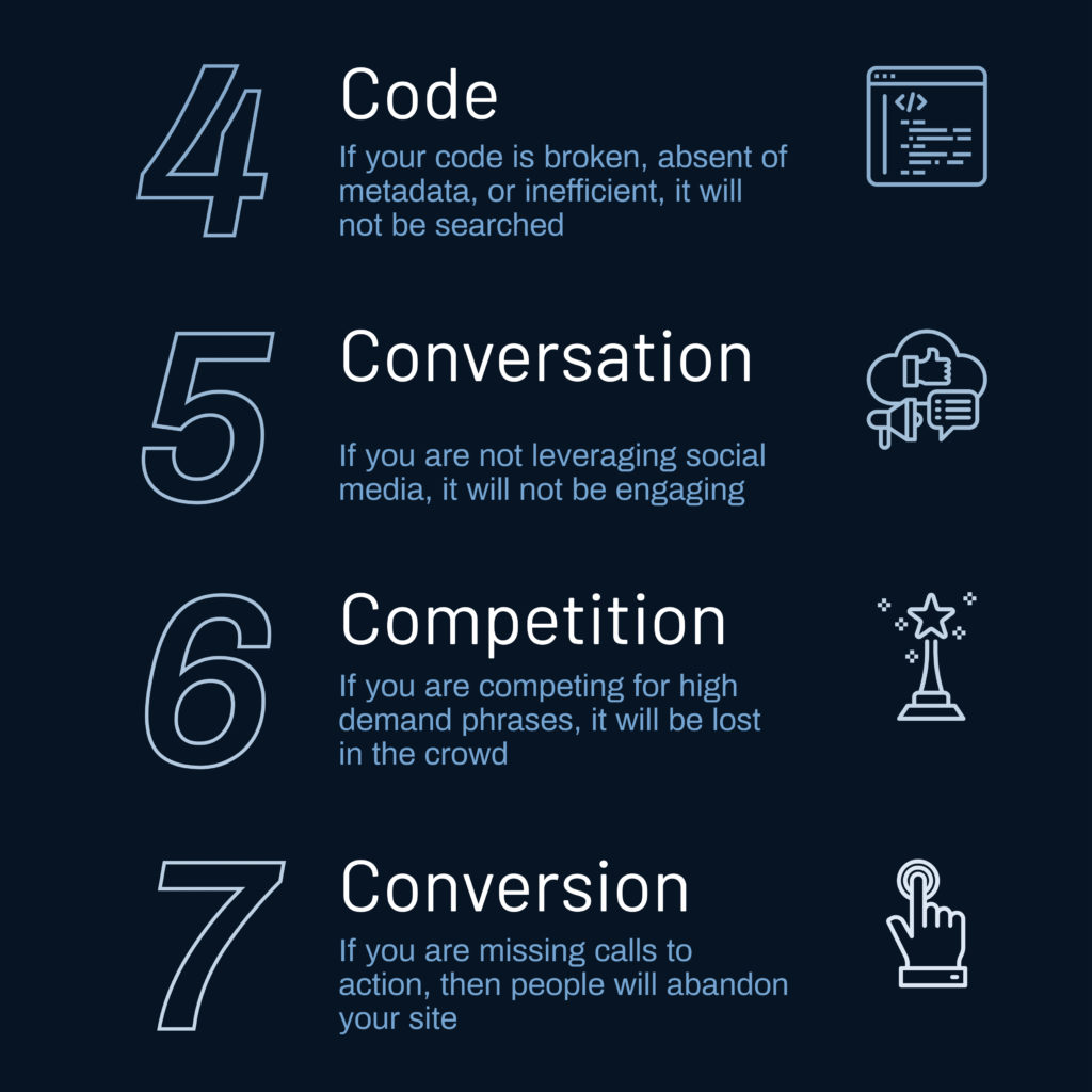 Four of the Seven C's of SEO. 4. Code, 5. Conversation, 6. Competition, 7. Conversion